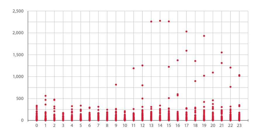 Distribution of attacks by time of day: 0 = 12 a.m. (midnight), 12 = 12 p.m. (noon)
