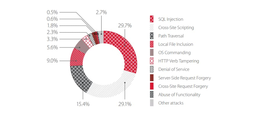 Top 10 attacks on web applications