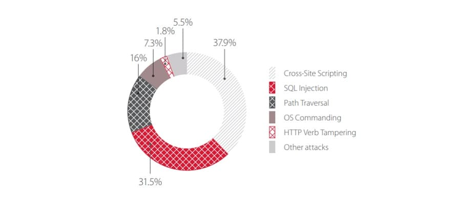 Top 5 attacks on government web applications