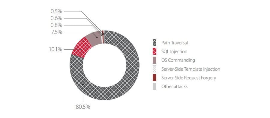 Top 5 attacks on web applications of financial services companies