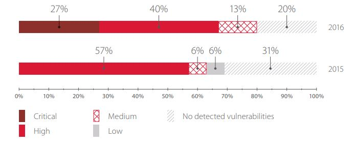 Maximum risk level of vulnerabilities related to web application code errors (percentage of systems)