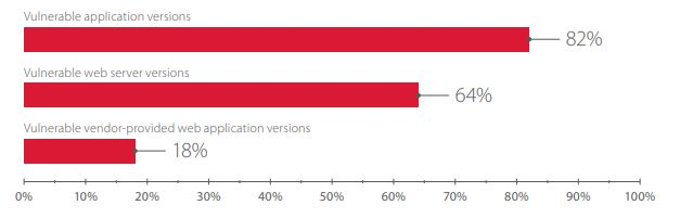 Vulnerable software versions on the network perimeter (percentage of systems)