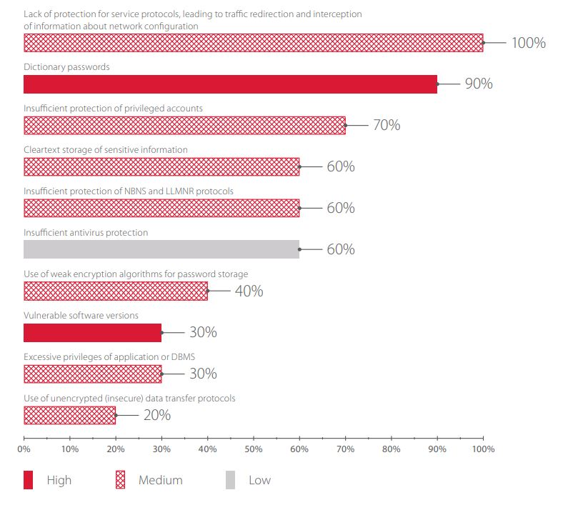 Most common intranet vulnerabilities (percentage of systems)