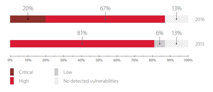 Maximum risk level of vulnerabilities related to lack of security updates (percentage of systems)