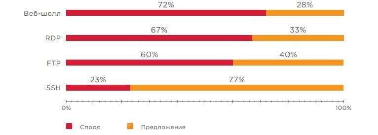 Şekil 27. Erişim ticaretinde arz-talep oranı