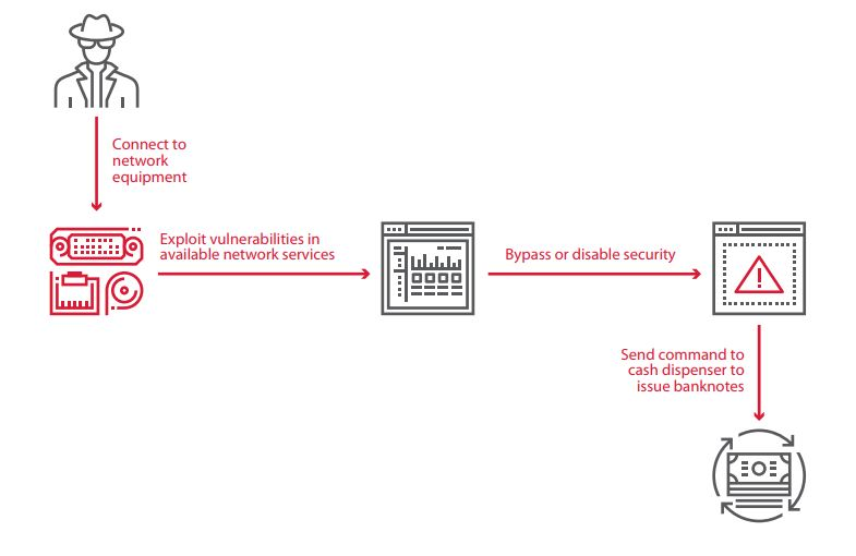 Figure 8. Exploiting vulnerabilities in available network services