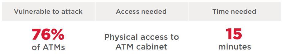 Title: ATM logic attacks: scenarios, vulnerabilities and security
