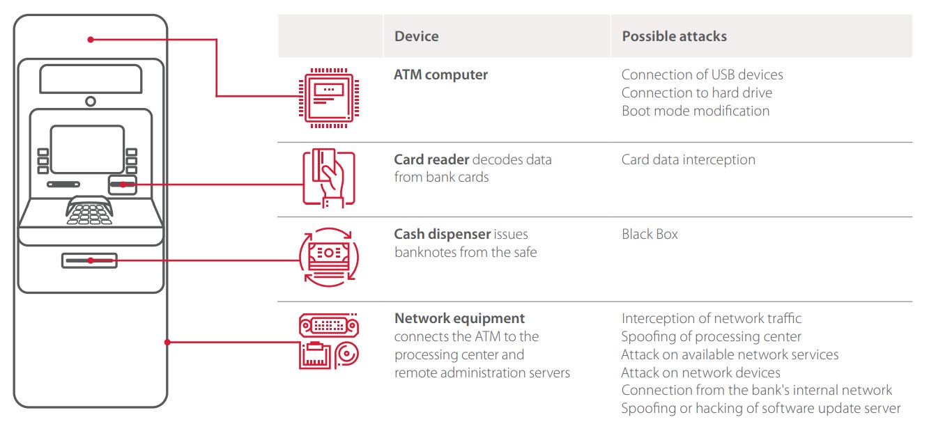 Figure 2. Possible attacks on ATM devices