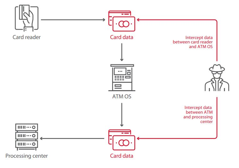 Figure 26. Attacks aimed at card data theft