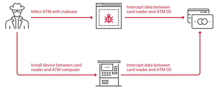 Figure 29. Intercepting data between the card reader and ATM OS