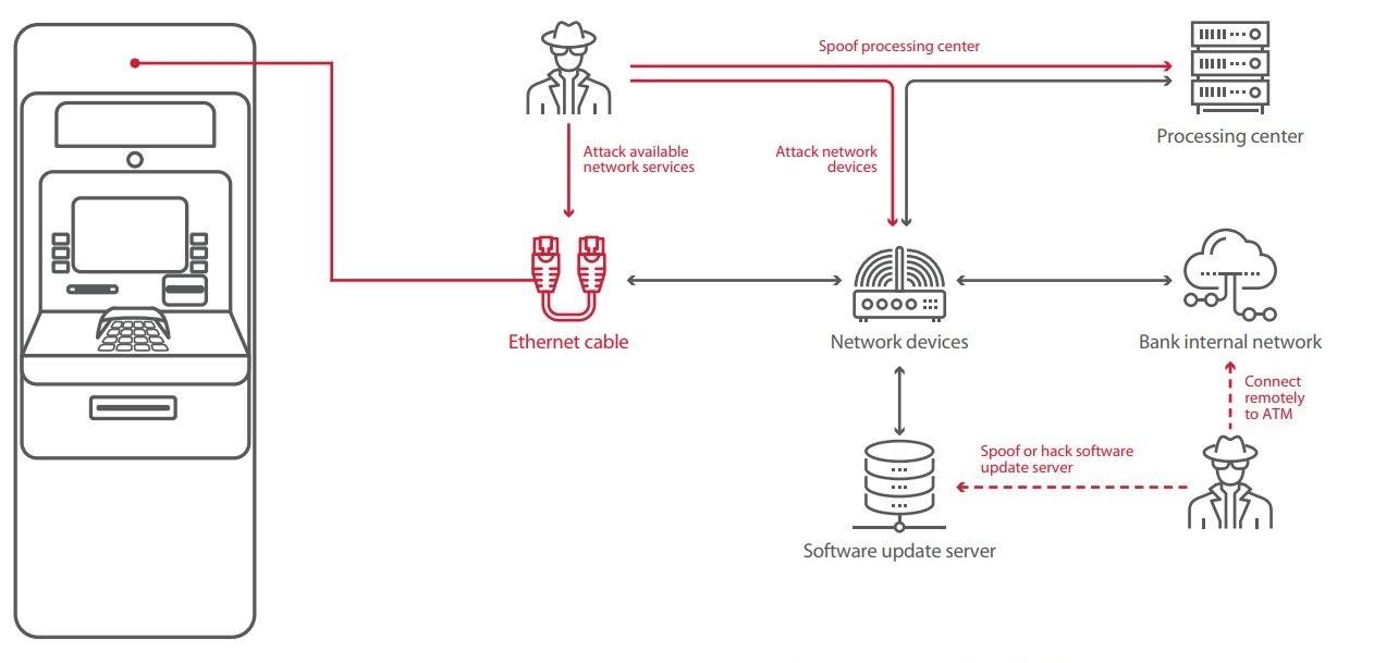 ATM hacking report: Scenarios from 2018 ATM hacks