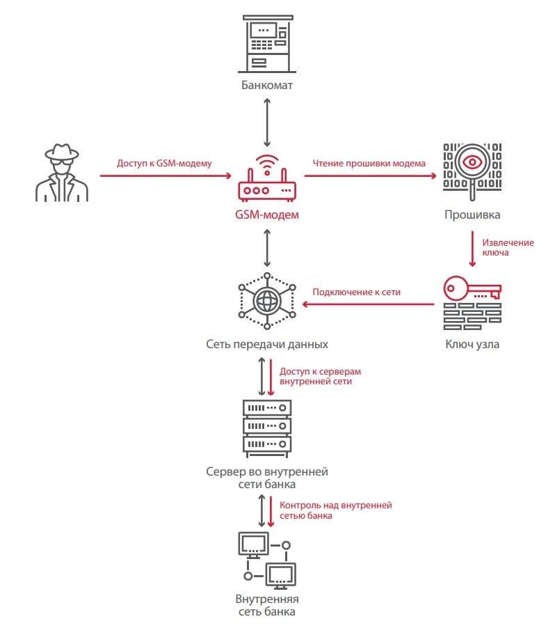 Рисунок 10. Сценарий атаки на GSM-модем