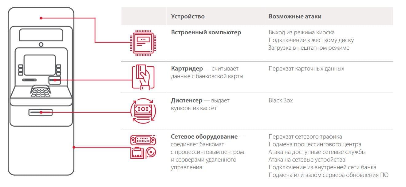 Рисунок 2. Возможные атаки на устройства банкомата