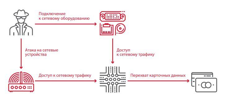 Рисунок 28. Перехват данных между банкоматом и процессинговым центром
