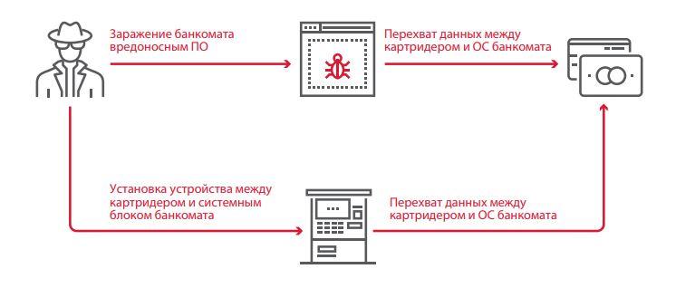 Рисунок 29. Перехват данных между картридером и ОС банкомата