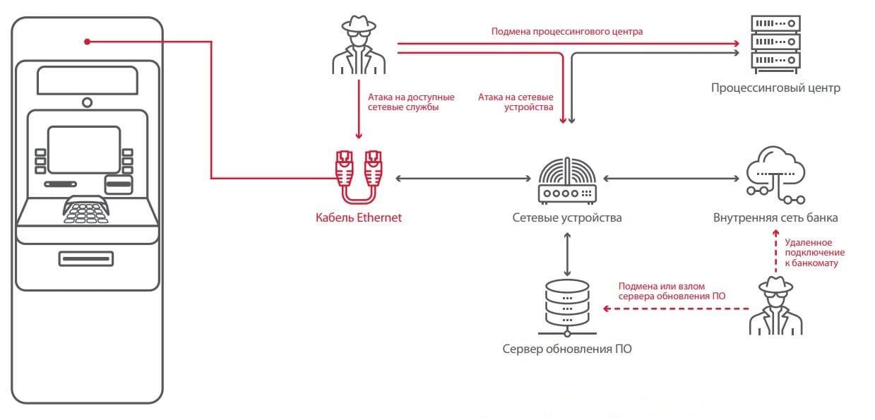 Рисунок 3. Сетевые атаки на банкоматы