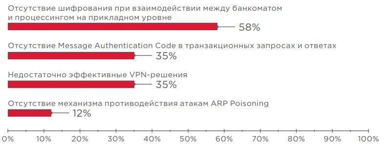 Рисунок 7. Выявленные уязвимости (доля уязвимых банкоматов)