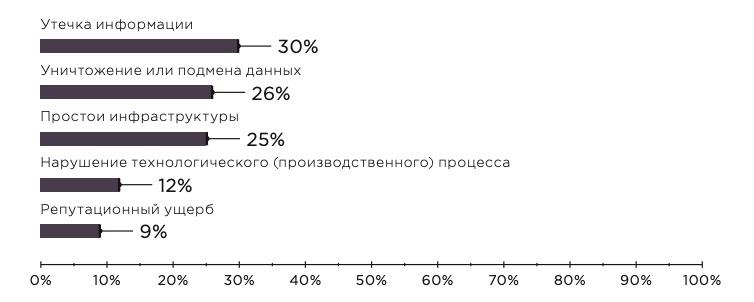 Топ-5 последствий кибератак (доля респондентов, представляющих промышленность и ТЭК)