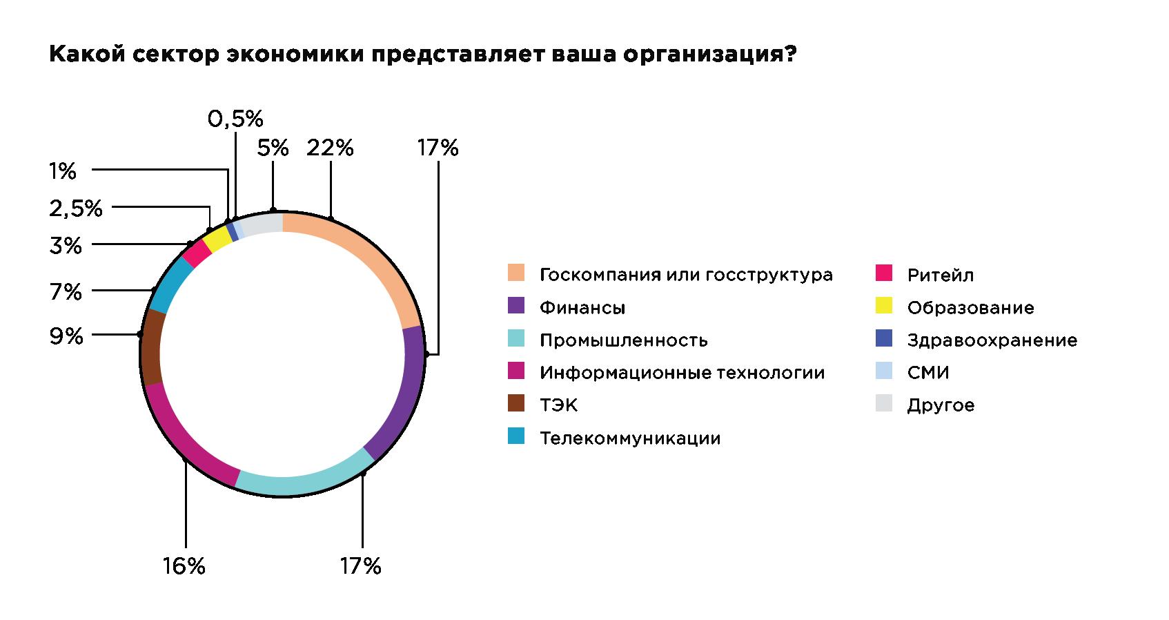 Какой сектор экономики представляет ваша организация?