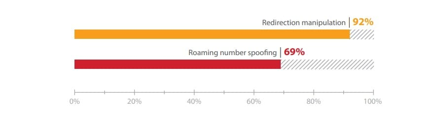 Figure 11. Percentage of successful attacks in order to redirect a terminating call by method