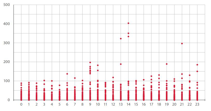 Figure 17. Distribution of attacks by time of day: 0 = 12 a.m. (midnight), 12 = 12 p.m. (noon)