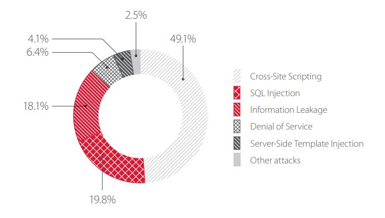 Figure 2. Top 5 attacks on web applications of government institutions