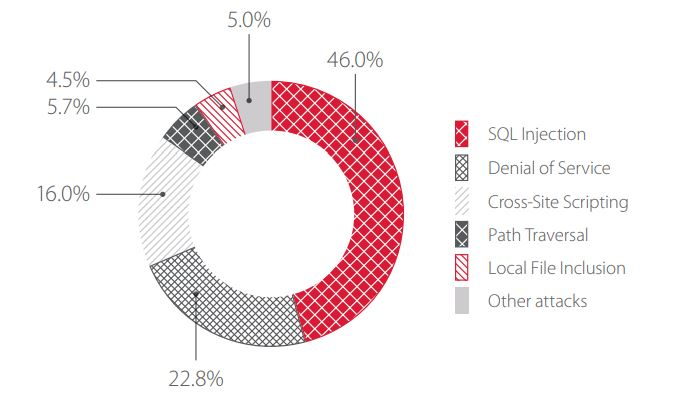 Figure 3. Top 5 attacks on web applications of healthcare institutions