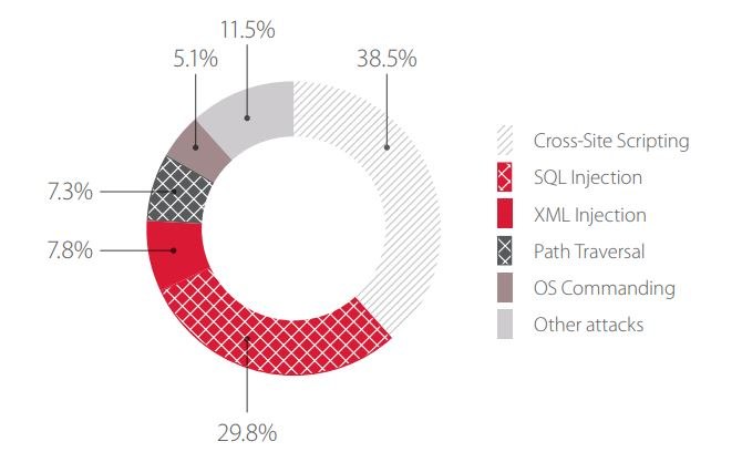 Figure 4. Top 5 attacks on web applications of IT companies