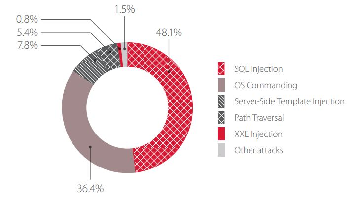 Figure 6. Top 5 attacks on web applications of energy and manufacturing companies
