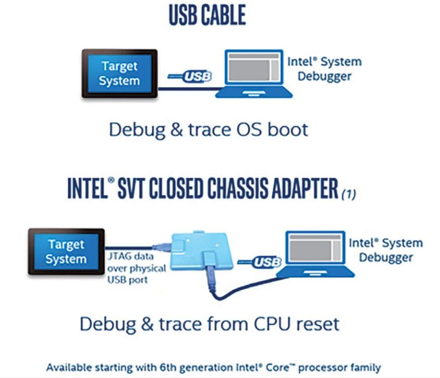 Where there's a JTAG, there's a way: obtaining full system
