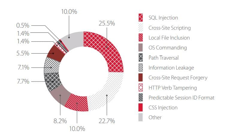 Figure 1. Web application attacks: types