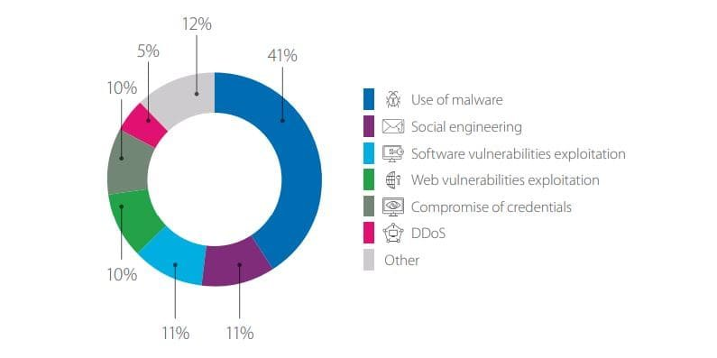Cyberincidents, by attack method used