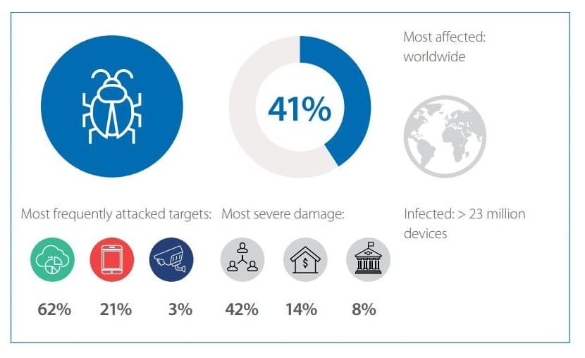 Cybersecurity Threatscape Q4 2017: Top Cyber Threats