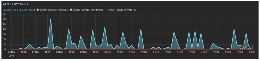 Graph of Optionsbleed attacks during a 10-day period (screenshot from PT AF)