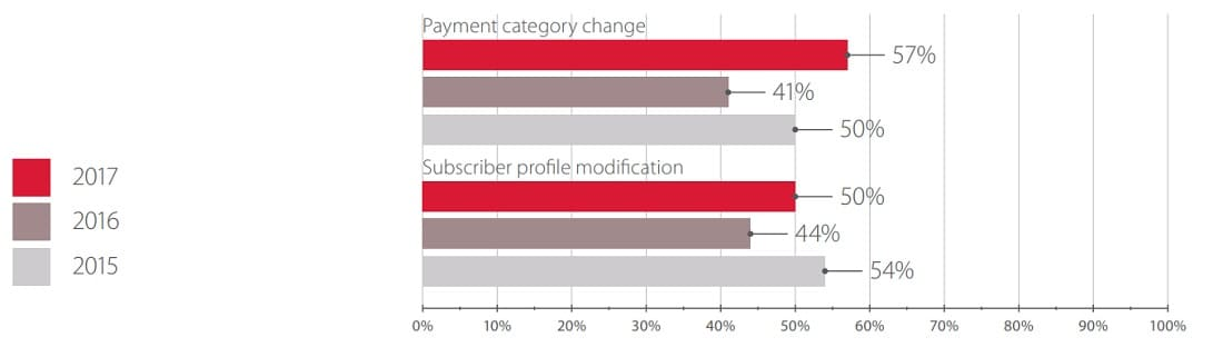Figure 14. Subscriber profile modification (percentage of successful attacks)