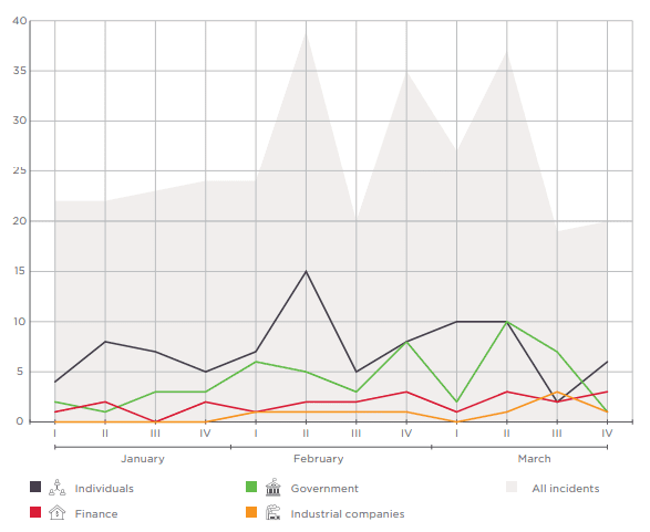 Number of incidents in Q1 2018 (by week)