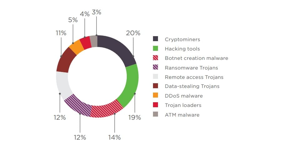 Figure 2. Shares of seller ads for various types of malware