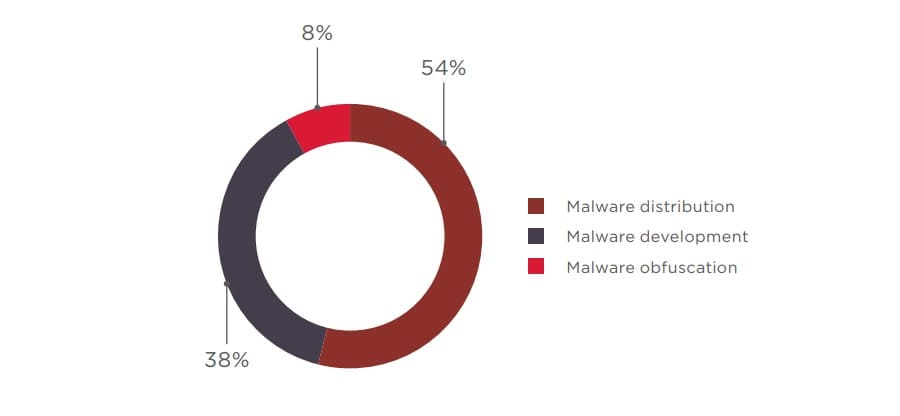 Figure 32. Demand for malware-related services