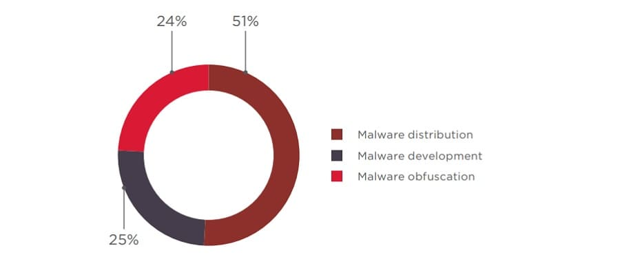 Figure 33. Supply of malware-related services