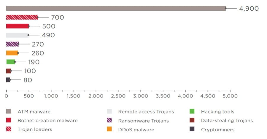 Figure 3. Average cost of malware, $