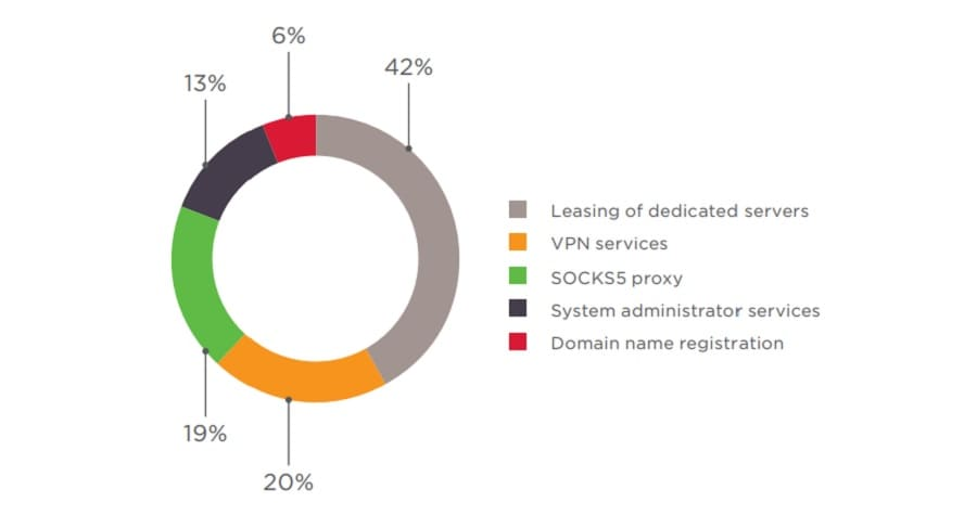 Figure 43. Types of infrastructure-related services offered