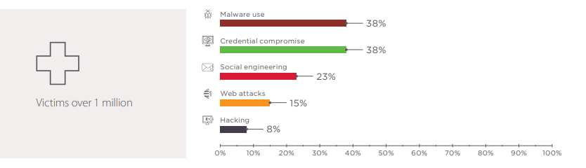 Figure 20. Healthcare: attacks methods used