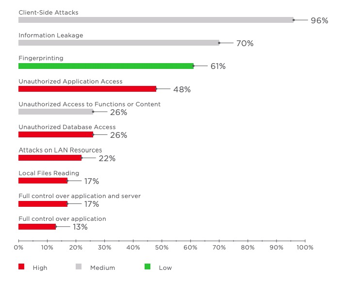 Most common threats (percentage of tested web applications)
