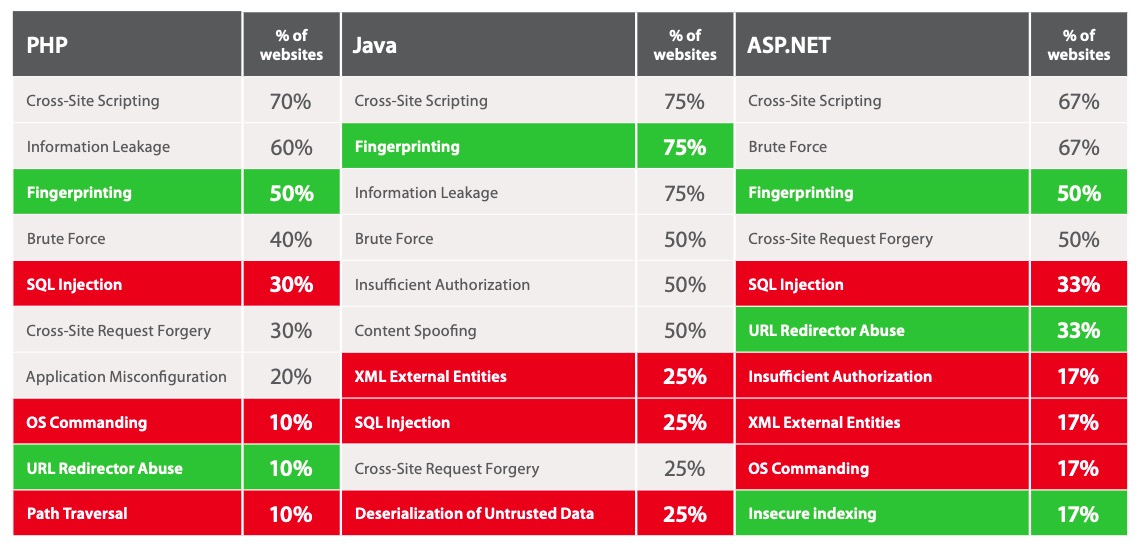 Most common vulnerabilities, by development tool