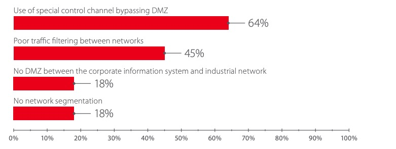 Security flaws allowing access to industrial network (percentage of client companies)