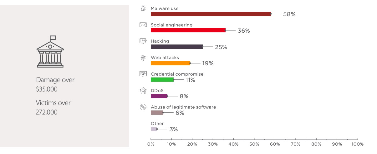 Figure 10. Government: attack methods used in Q3 2018