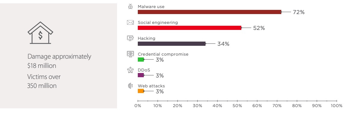 Cyber Security Threat Trends and Forecasts - Q3 2018: Attack Numbers