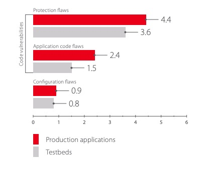 Average number of vulnerabilities of various categories in testbed and production applications