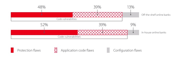 Vulnerabilities by category