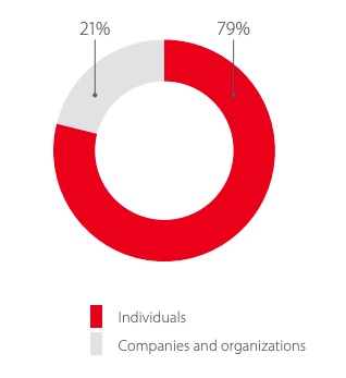 Client audience for e-banking systems